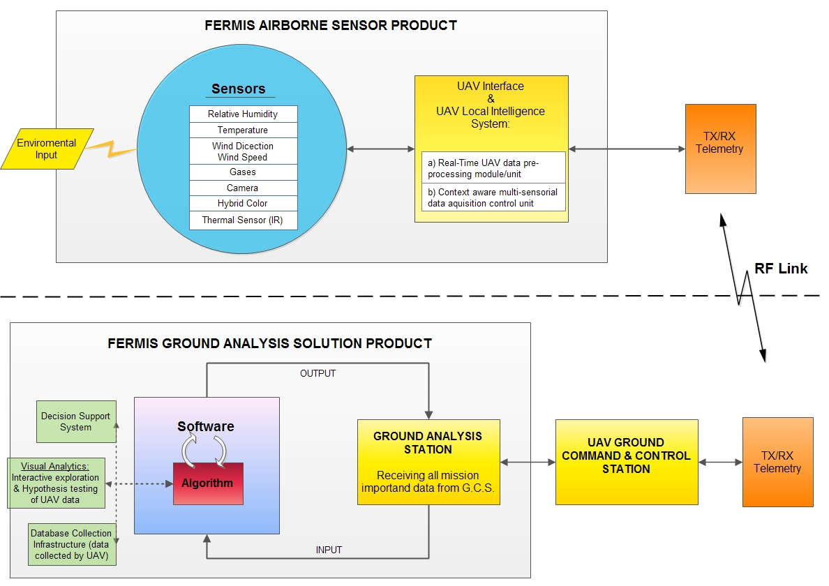 Conceptual Architecture of the FERMIS framework